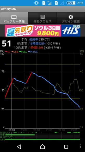 XperiaM5温度計測
