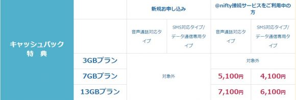 nifmo最大7,100円キャッシュバック!