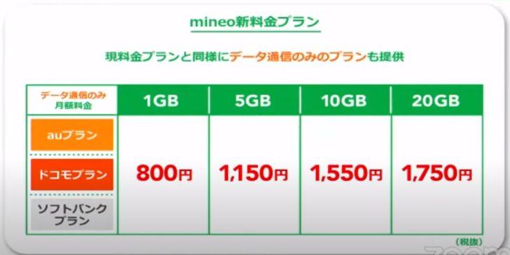 mineo マイピタ データ通信専用料金プラン一覧