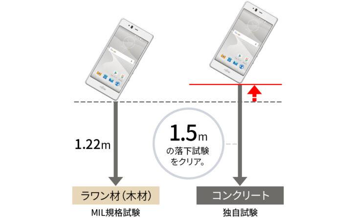 堅牢性の高いSIMフリースマートフォンのテスト